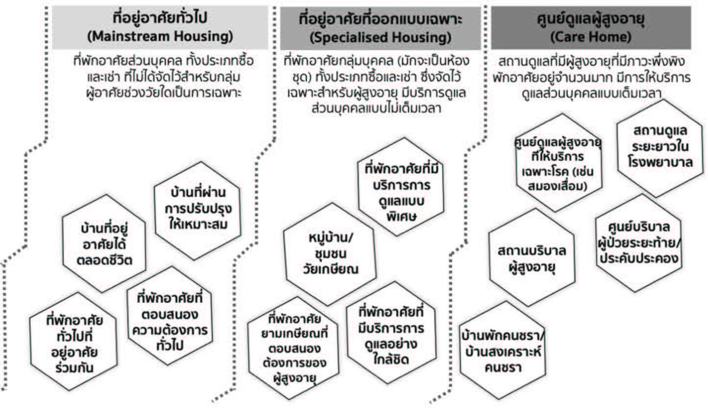 ขอบเขตนโยบายรัฐด้านที่อยู่อาศัยสำหรับผู้สูงอายุในประเทศไทย จำแนกตามรูปแบบที่อยู่อาศัยและระดับรายได้ของผู้สูงอายุ